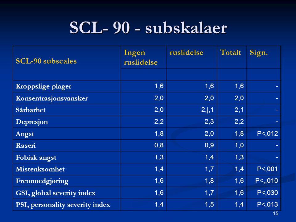 15 SCL- 90 - subskalaer SCL-90 subscales Ingen ruslidelse ruslidelseTotaltSign. Kroppslige plager 1,6 - Konsentrasjonsvansker 2,0 - Sårbarhet 2,02,|,1