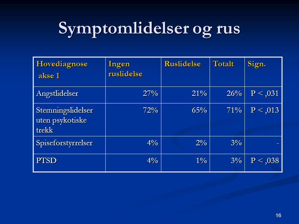 16 Symptomlidelser og rus Hovediagnose akse 1 akse 1 Ingen ruslidelse RuslidelseTotaltSign. Angstlidelser27%21%26% P <,031 Stemningslidelser uten psyk