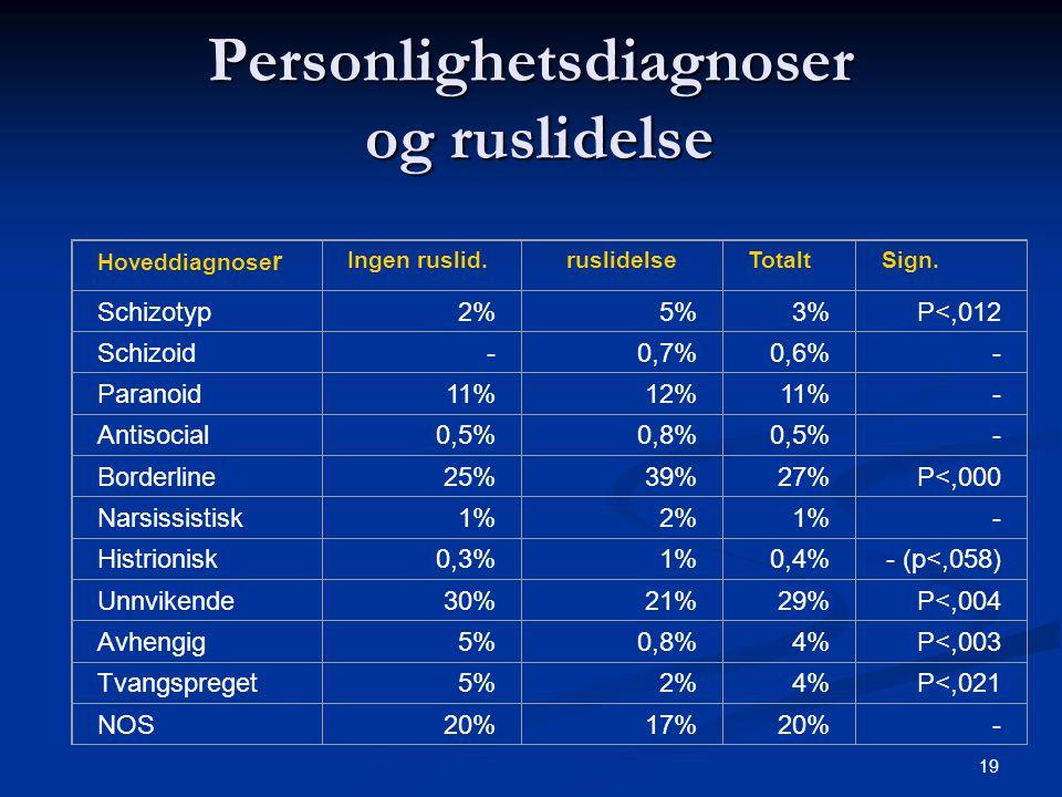 19 Personlighetsdiagnoser og ruslidelse Hoveddiagnose r Ingen ruslid.ruslidelseTotaltSign. Schizotyp2%5%3%P<,012 Schizoid-0,7%0,6%- Paranoid11%12%11%-