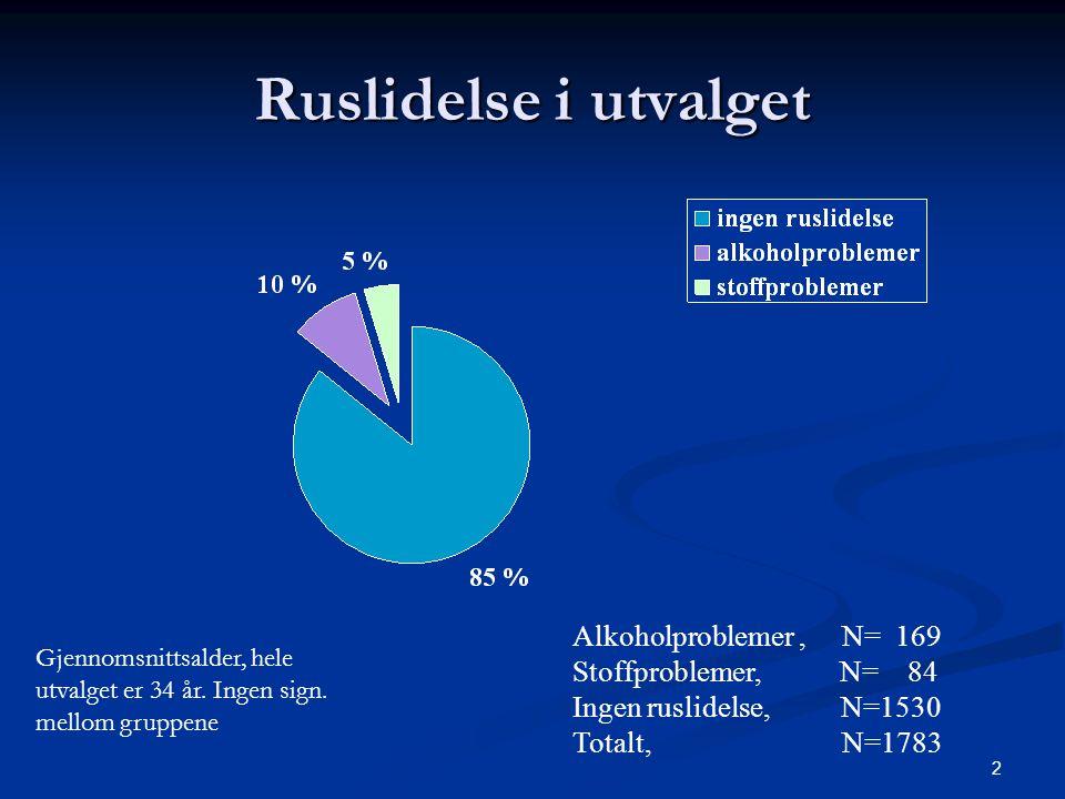 23 Antisosial pd og stoffproblemer  Signifikant flere med stoffproblemer (2,4%) har antisosial personlighetsforstyrrelse enn de som har alkoholvansker eller ikke har ruslidelse (0,4%) p<,013