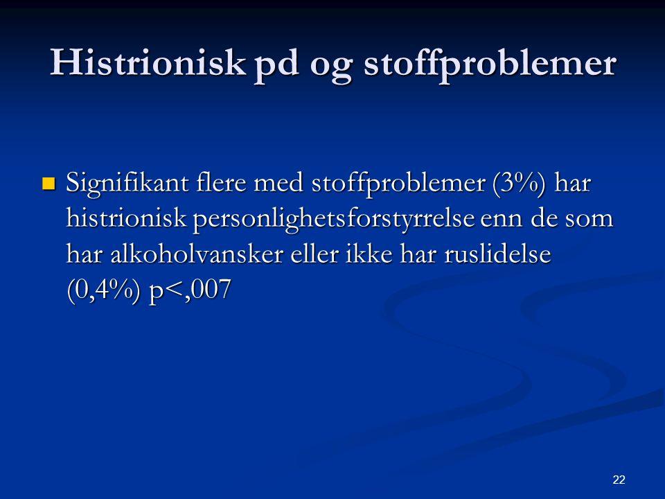 22 Histrionisk pd og stoffproblemer  Signifikant flere med stoffproblemer (3%) har histrionisk personlighetsforstyrrelse enn de som har alkoholvanske