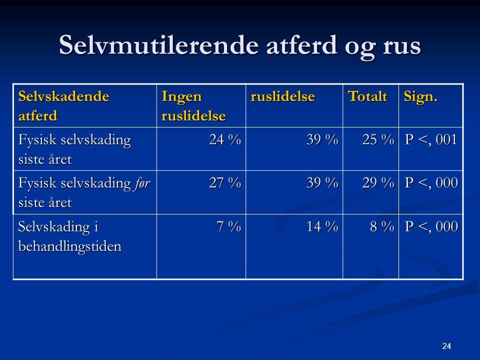 24 Selvmutilerende atferd og rus Selvskadende atferd Ingen ruslidelse ruslidelseTotaltSign. Fysisk selvskading siste året 24 % 39 % 25 % P <, 001 Fysi