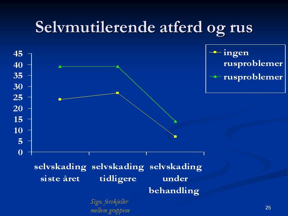 25 Selvmutilerende atferd og rus Sign. forskjeller mellom gruppene