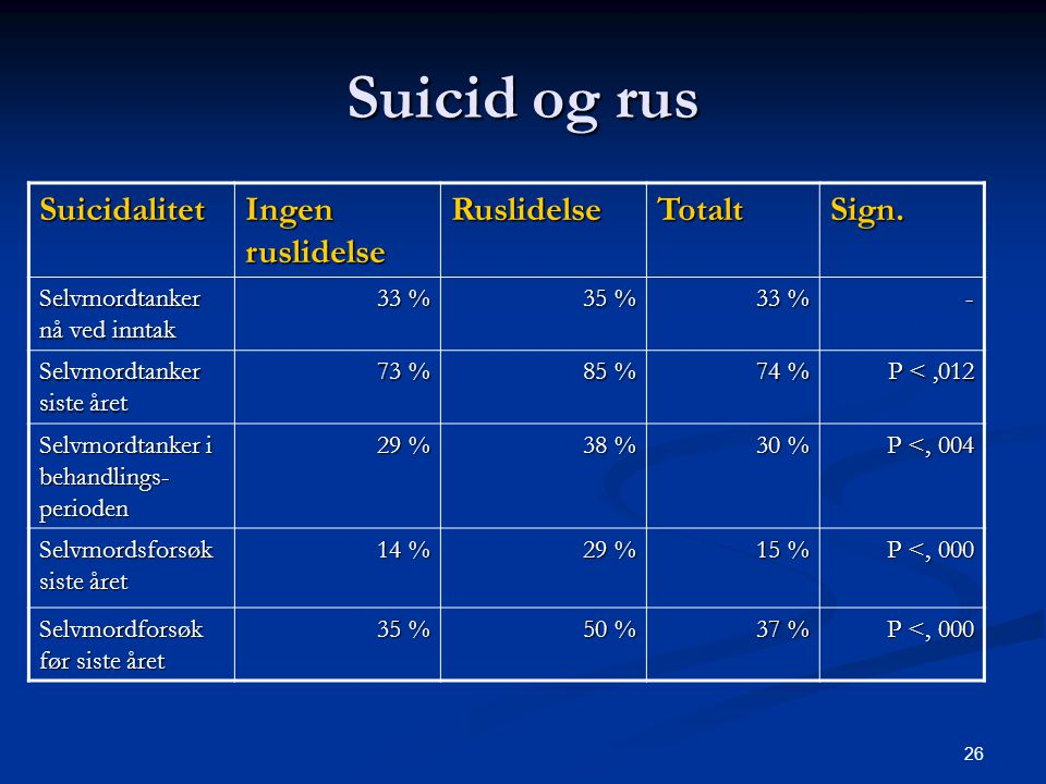26 Suicid og rus Suicidalitet Ingen ruslidelse RuslidelseTotaltSign. Selvmordtanker nå ved inntak 33 % 35 % 33 % - Selvmordtanker siste året 73 % 85 %