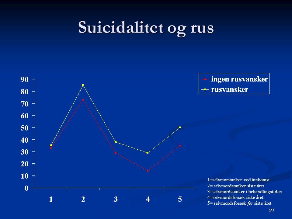 27 Suicidalitet og rus 1=selvmorstanker ved innkomst 2= selvmordstanker siste året 3=selvmordstanker i behandlingstiden 4=selvmordsforsøk siste året 5