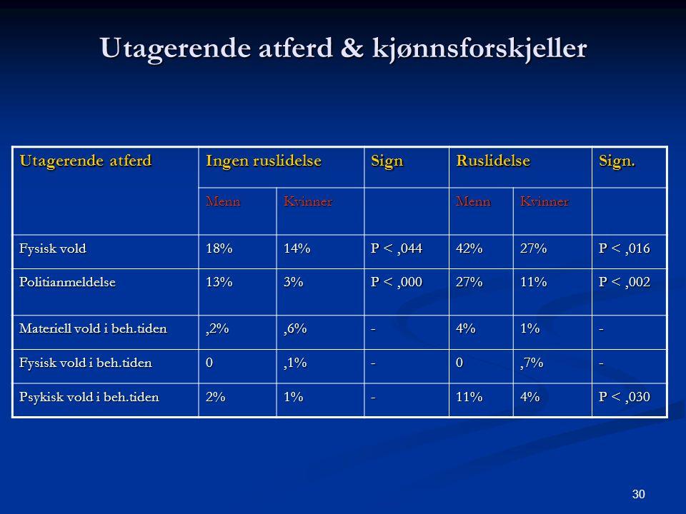 30 Utagerende atferd & kjønnsforskjeller Utagerende atferd Ingen ruslidelse SignRuslidelseSign. MennKvinnerMennKvinner Fysisk vold 18%14% P <,044 42%2
