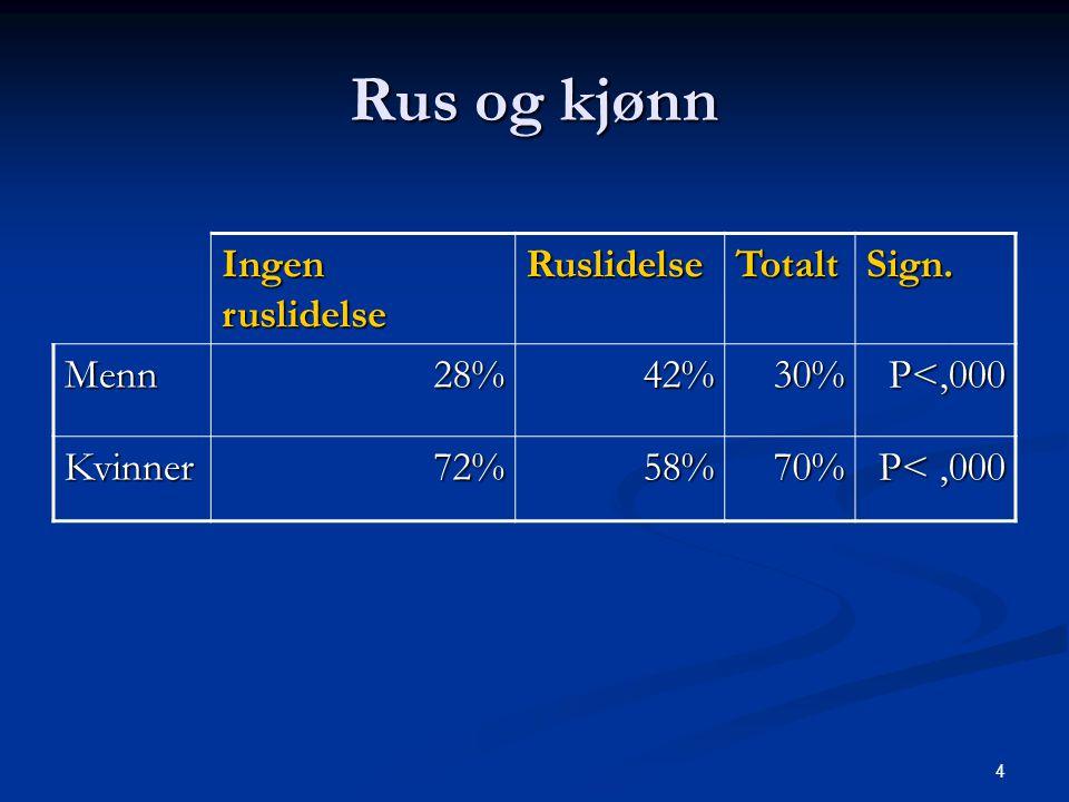 4 Rus og kjønn Ingen ruslidelse RuslidelseTotaltSign. Menn28%42%30%P<,000 Kvinner72%58%70% P<,000