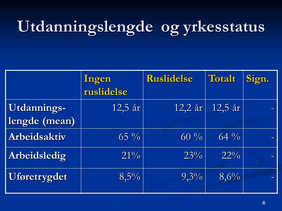 6 Utdanningslengde og yrkesstatus Ingen ruslidelse RuslidelseTotaltSign. Utdannings- lengde (mean) 12,5 år 12,2 år 12,5 år - Arbeidsaktiv 65 % 60 % 64
