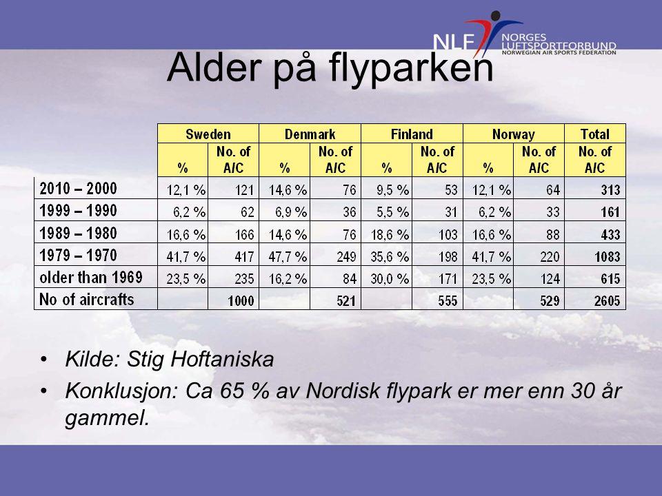 Alder på flyparken •Kilde: Stig Hoftaniska •Konklusjon: Ca 65 % av Nordisk flypark er mer enn 30 år gammel.
