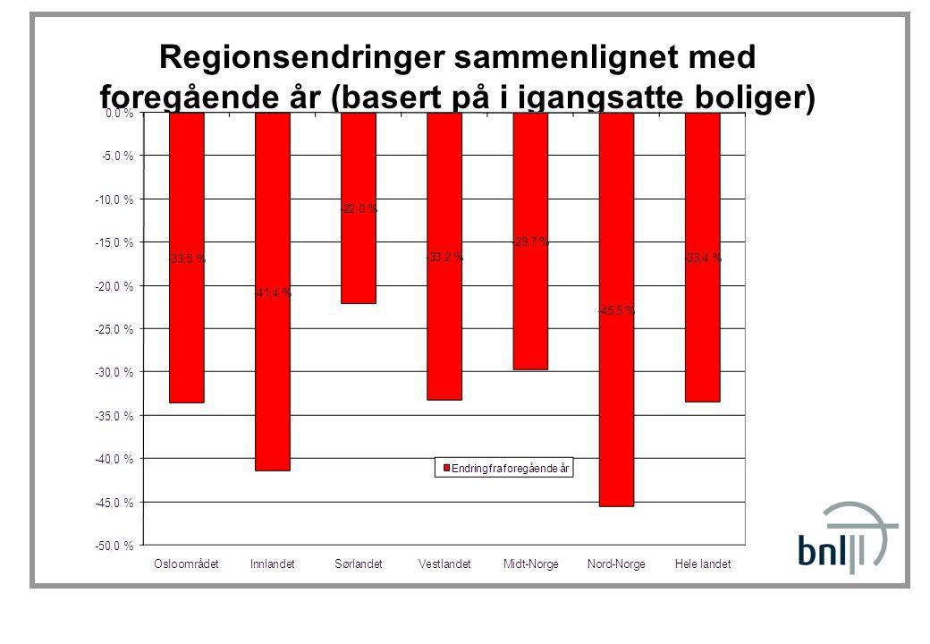 Regionsendringer sammenlignet med foregående år (basert på i igangsatte boliger)