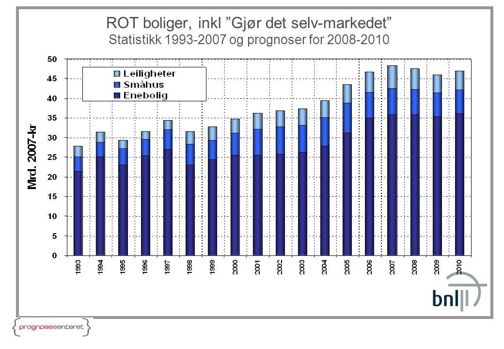 """ROT boliger, inkl """"Gjør det selv-markedet"""" Statistikk 1993-2007 og prognoser for 2008-2010"""