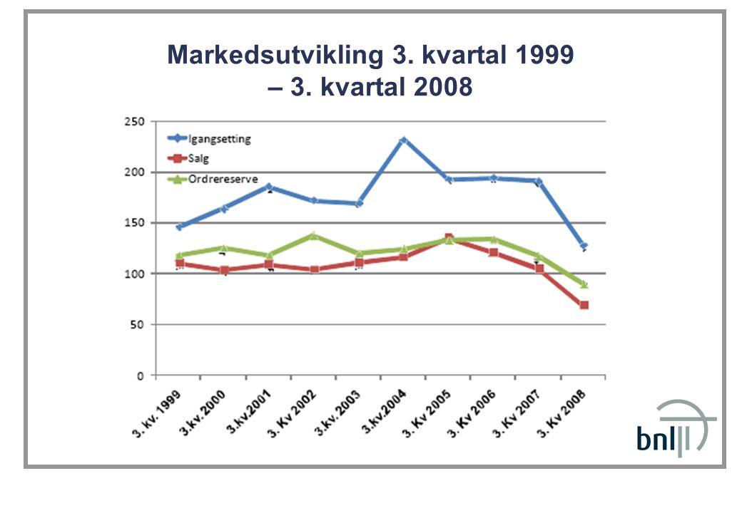 Markedsutvikling 3. kvartal 1999 – 3. kvartal 2008