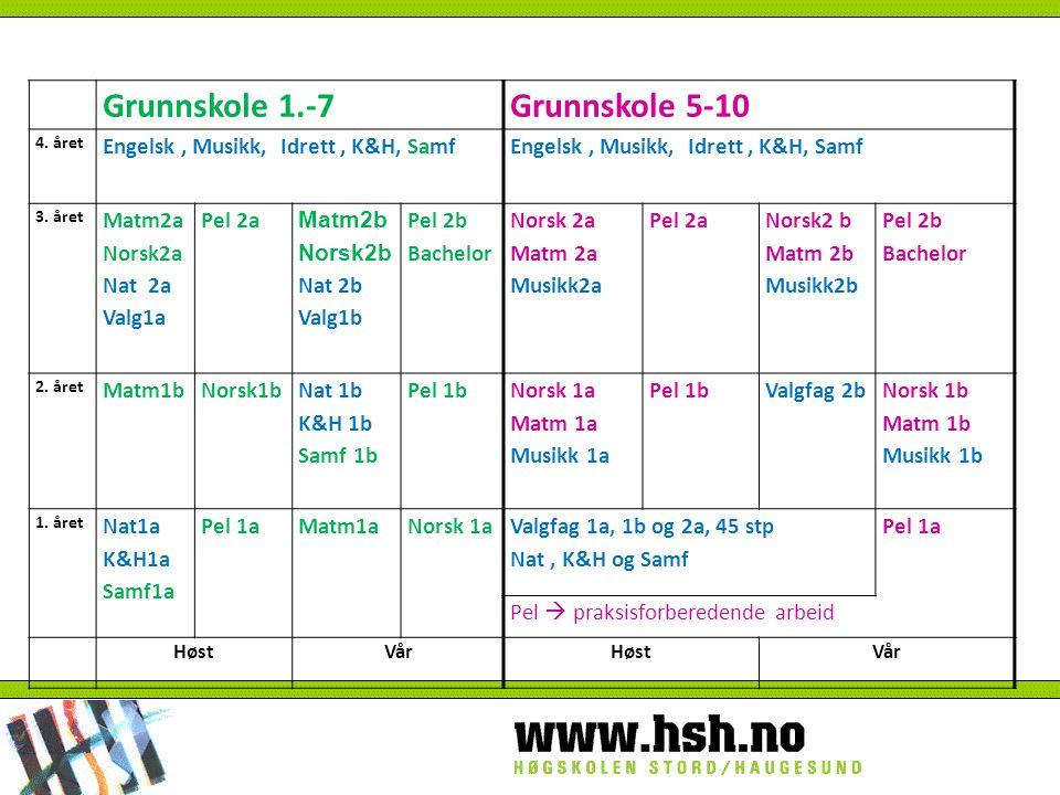 Grunnskole 1.-7Grunnskole 5-10 4. året Engelsk, Musikk, Idrett, K&H, Samf 3.