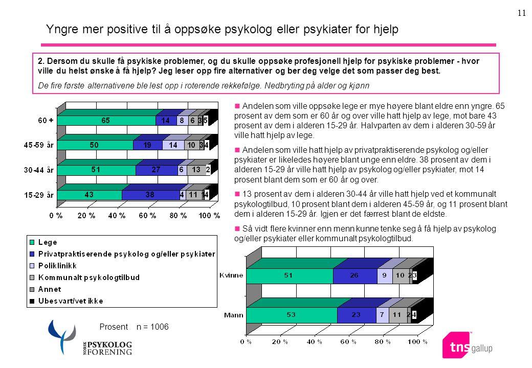 11 Yngre mer positive til å oppsøke psykolog eller psykiater for hjelp Prosent n = 1006  Andelen som ville oppsøke lege er mye høyere blant eldre enn yngre.