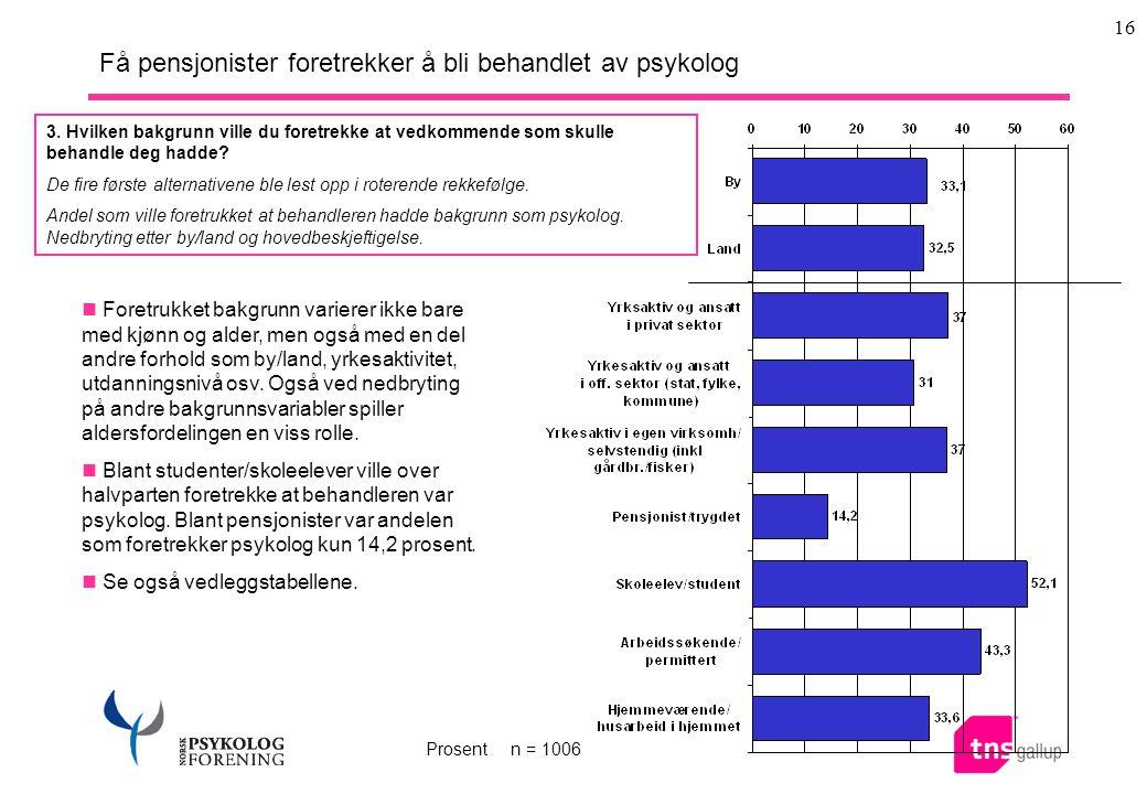 16 Få pensjonister foretrekker å bli behandlet av psykolog  Foretrukket bakgrunn varierer ikke bare med kjønn og alder, men også med en del andre forhold som by/land, yrkesaktivitet, utdanningsnivå osv.