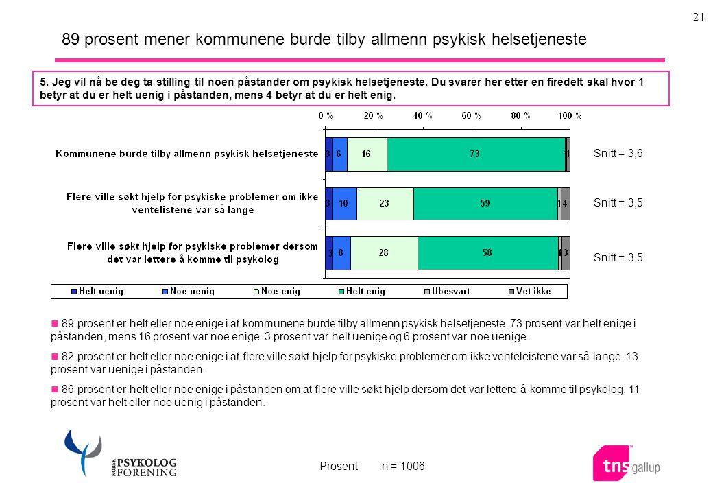 21 89 prosent mener kommunene burde tilby allmenn psykisk helsetjeneste  89 prosent er helt eller noe enige i at kommunene burde tilby allmenn psykisk helsetjeneste.