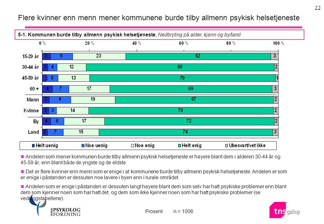 22 Flere kvinner enn menn mener kommunene burde tilby allmenn psykisk helsetjeneste  Andelen som mener kommunen burde tilby allmenn psykisk helsetjen