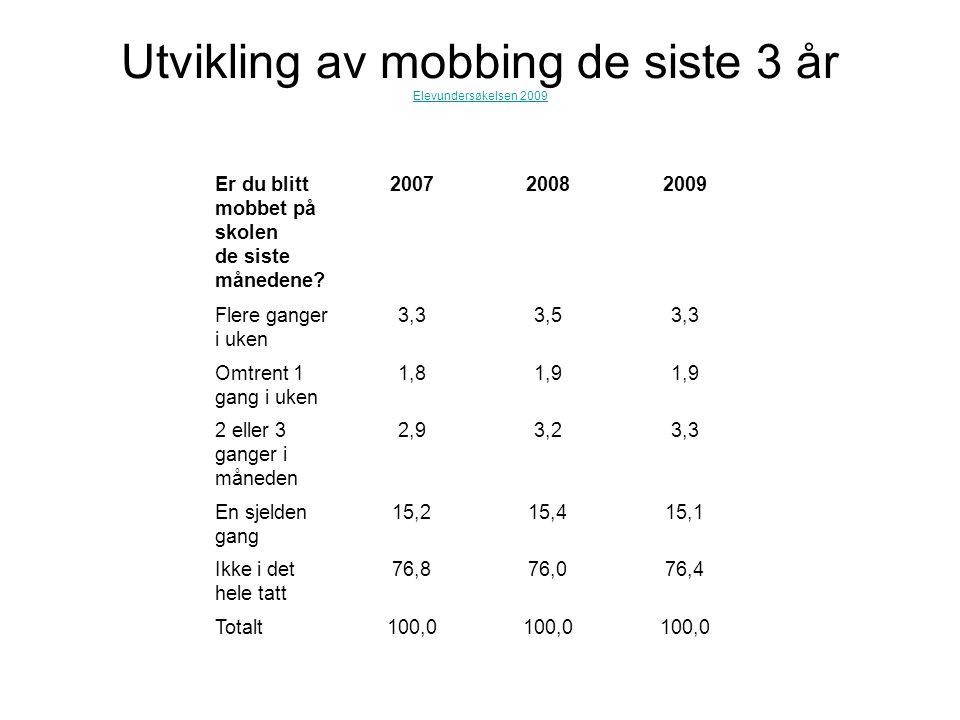 Utvikling av mobbing de siste 3 år Elevundersøkelsen 2009 Elevundersøkelsen 2009 Er du blitt mobbet på skolen de siste månedene.