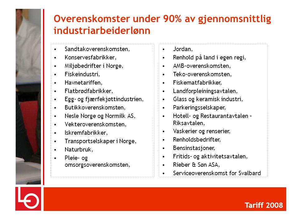 •Sandtakoverenskomsten, •Konservesfabrikker, •Miljøbedrifter i Norge, •Fiskeindustri, •Havnetariffen, •Flatbrødfabrikker, •Egg- og fjærfekjøttindustrien, •Butikkoverenskomsten, •Nesle Norge og Normilk AS, •Vekteroverenskomsten, •Iskremfabrikker, •Transportselskaper i Norge, •Naturbruk, •Pleie- og omsorgsoverenskomsten, Overenskomster under 90% av gjennomsnittlig industriarbeiderlønn Tariff 2008 •Jordan, •Renhold på land i egen regi, •AMB-overenskomsten, •Teko-overenskomsten, •Fiskematfabrikker, •Landforpleiningsavtalen, •Glass og keramisk industri, •Parkeringsselskaper, •Hotell- og Restaurantavtalen – Riksavtalen, •Vaskerier og renserier, •Renholdsbedrifter, •Bensinstasjoner, •Fritids- og aktivitetsavtalen, •Rieber & Søn ASA, •Serviceoverenskomst for Svalbard