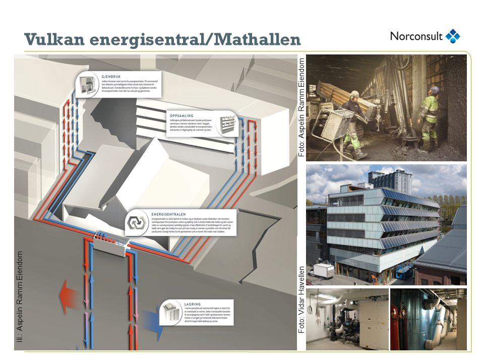 Vulkan energisentral/Mathallen Foto: Aspelin Ramm Eiendom Ill.: Aspelin Ramm Eiendom Foto: Vidar Havellen