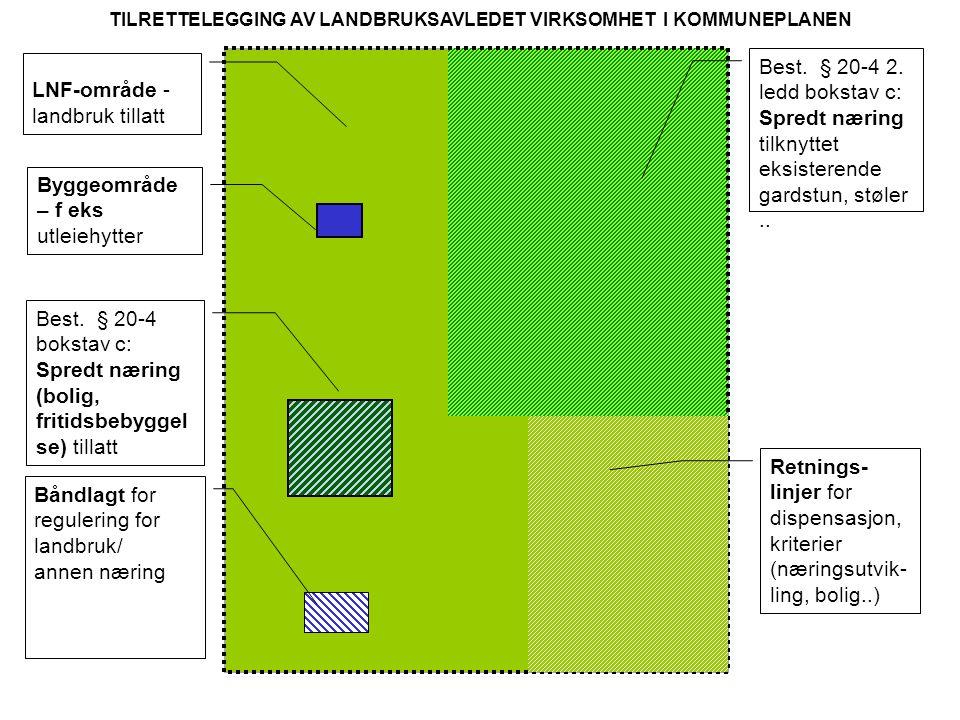 LNF-område - landbruk tillatt TILRETTELEGGING AV LANDBRUKSAVLEDET VIRKSOMHET I KOMMUNEPLANEN Båndlagt for regulering for landbruk/ annen næring Best.