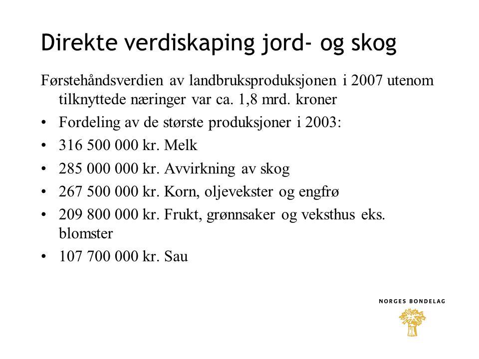 Direkte verdiskaping jord- og skog Førstehåndsverdien av landbruksproduksjonen i 2007 utenom tilknyttede næringer var ca. 1,8 mrd. kroner •Fordeling a
