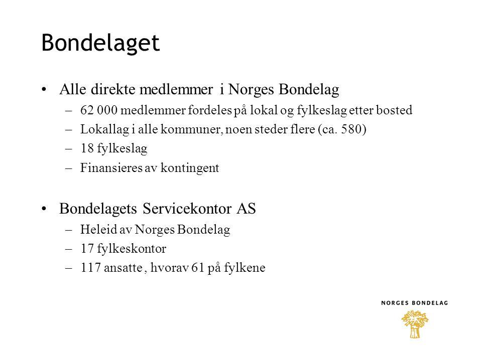 Bondelaget •Alle direkte medlemmer i Norges Bondelag –62 000 medlemmer fordeles på lokal og fylkeslag etter bosted –Lokallag i alle kommuner, noen ste