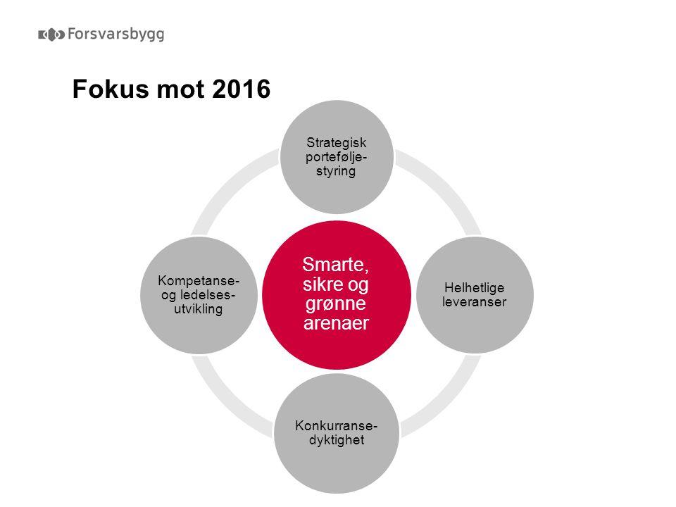 Fokus mot 2016 Tall fra 2009 Smarte, sikre og grønne arenaer Strategisk portefølje- styring Helhetlige leveranser Konkurranse- dyktighet Kompetanse- o