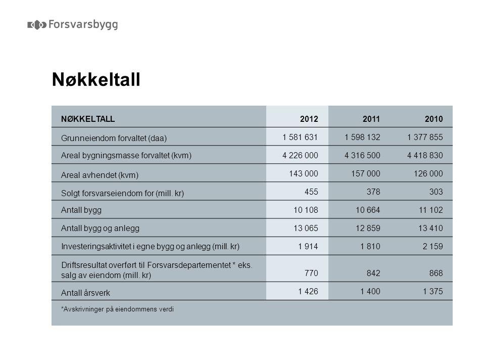 Nøkkeltall NØKKELTALL201220112010 Grunneiendom forvaltet (daa) 1 581 6311 598 1321 377 855 Areal bygningsmasse forvaltet (kvm) 4 226 0004 316 5004 418