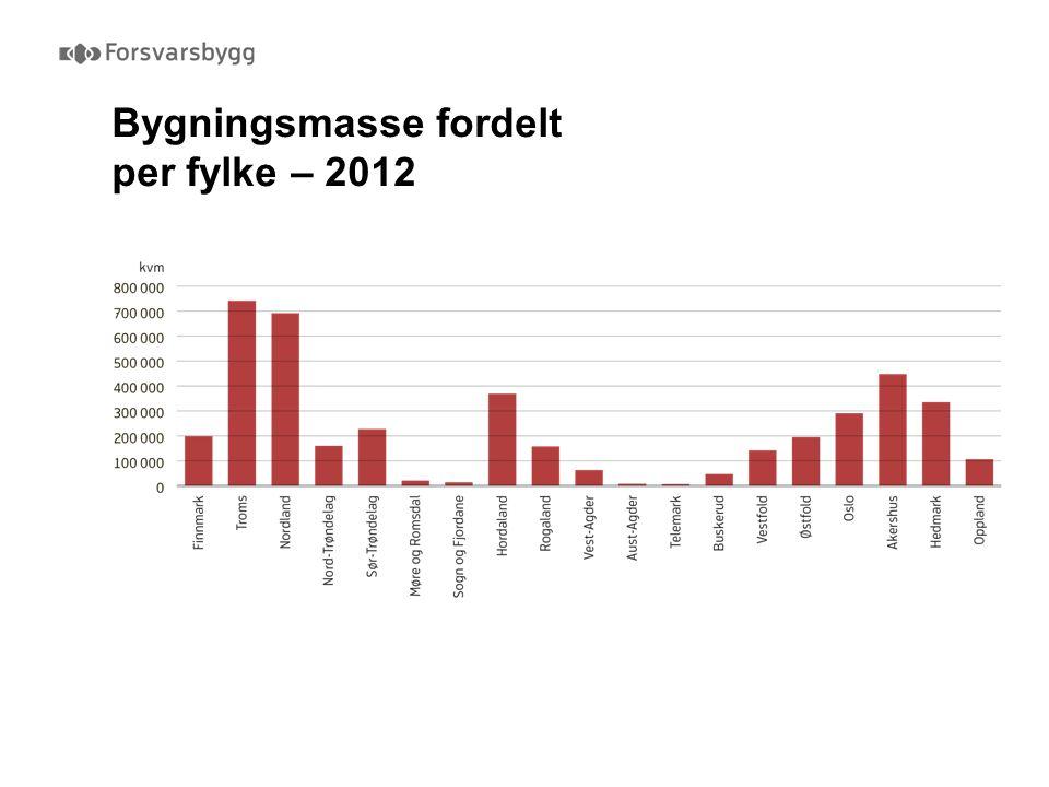 Bygningsmasse fordelt per fylke – 2012