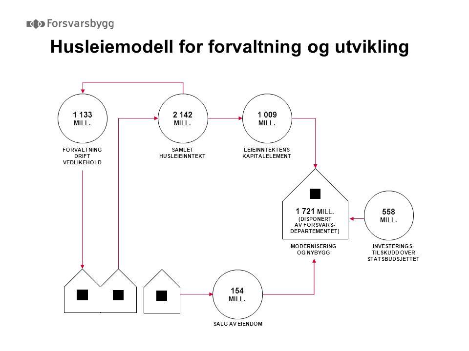 Husleiemodell for forvaltning og utvikling 1 009 MILL. LEIEINNTEKTENS KAPITALELEMENT 558 MILL. INVESTERINGS- TILSKUDD OVER STATSBUDSJETTET 1 133 MILL.