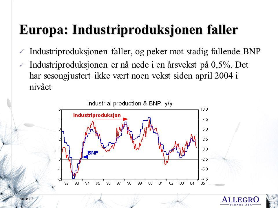 Side 17 Europa: Industriproduksjonen faller  Industriproduksjonen faller, og peker mot stadig fallende BNP  Industriproduksjonen er nå nede i en årsvekst på 0,5%.