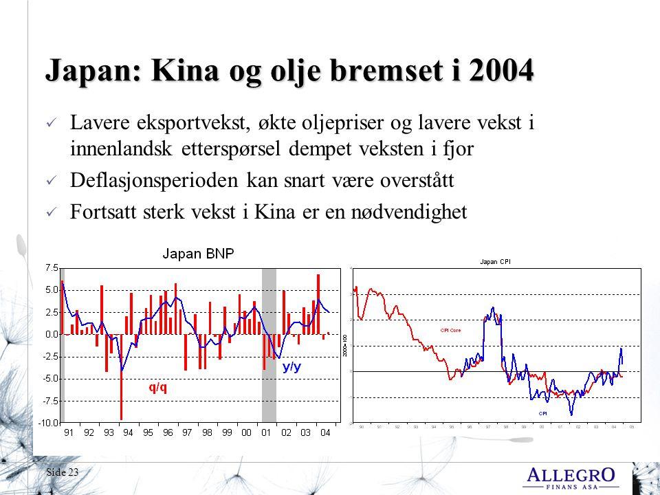 Side 23 Japan: Kina og olje bremset i 2004  Lavere eksportvekst, økte oljepriser og lavere vekst i innenlandsk etterspørsel dempet veksten i fjor  Deflasjonsperioden kan snart være overstått  Fortsatt sterk vekst i Kina er en nødvendighet