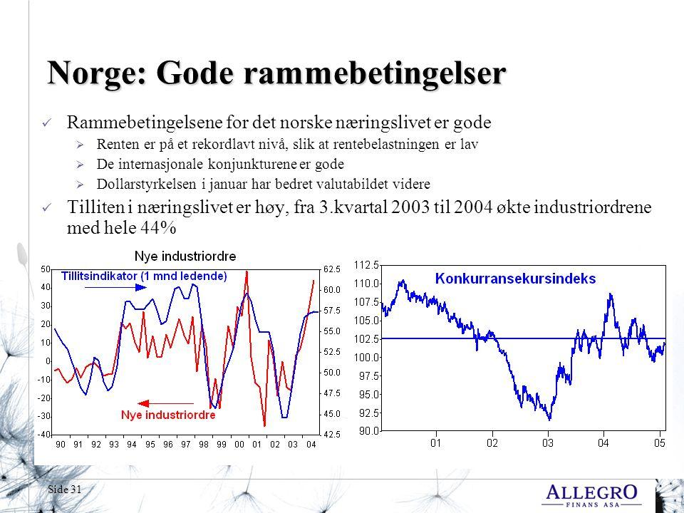 Side 31 Norge: Gode rammebetingelser  Rammebetingelsene for det norske næringslivet er gode  Renten er på et rekordlavt nivå, slik at rentebelastningen er lav  De internasjonale konjunkturene er gode  Dollarstyrkelsen i januar har bedret valutabildet videre  Tilliten i næringslivet er høy, fra 3.kvartal 2003 til 2004 økte industriordrene med hele 44%