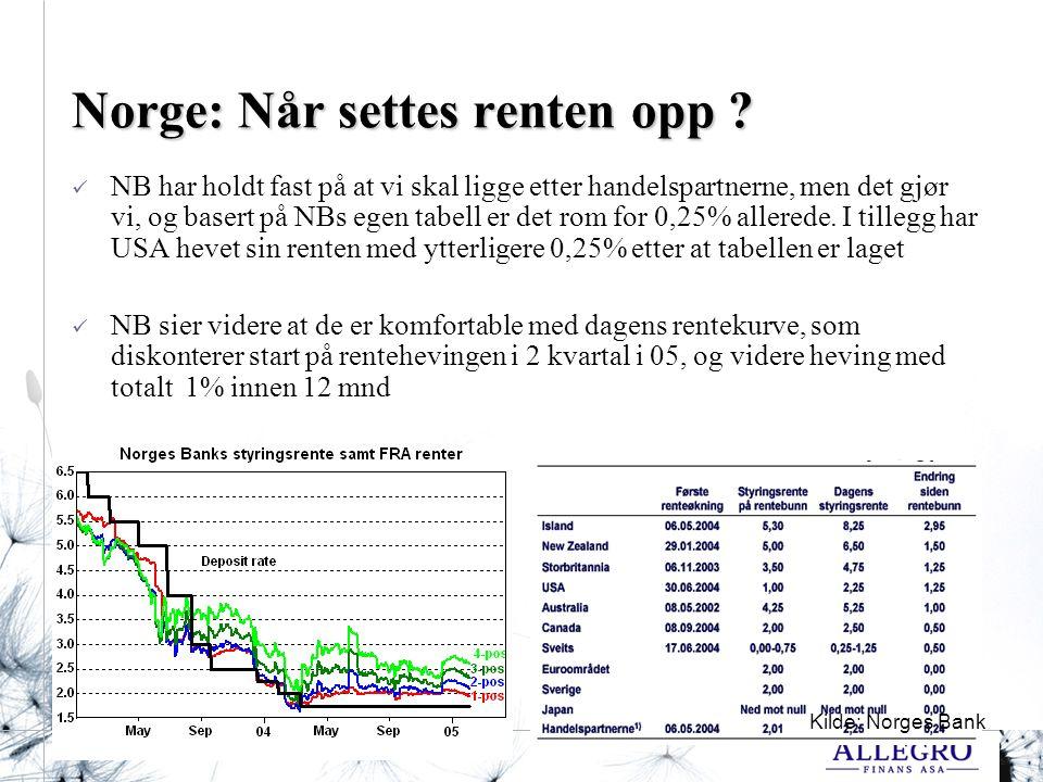 Side 34 Norge: Når settes renten opp .