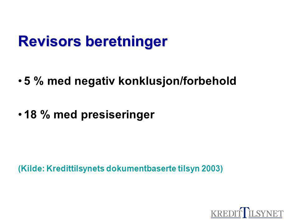 Revisors beretninger •5 % med negativ konklusjon/forbehold •18 % med presiseringer (Kilde: Kredittilsynets dokumentbaserte tilsyn 2003)