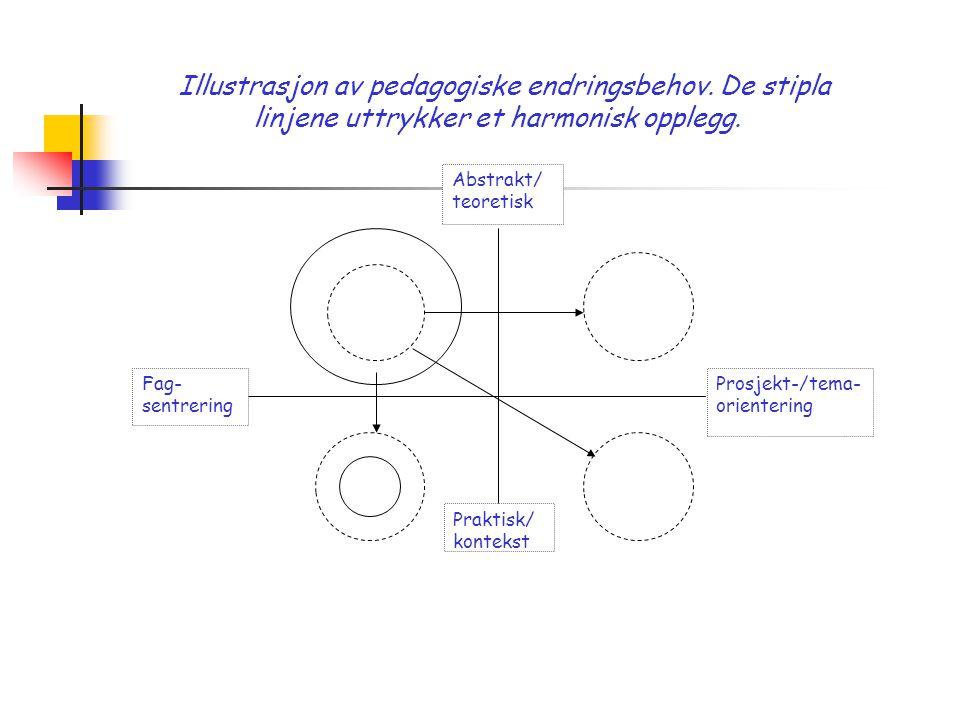 Praktisk/ kontekst Prosjekt-/tema- orientering Fag- sentrering Abstrakt/ teoretisk Illustrasjon av pedagogiske endringsbehov. De stipla linjene uttryk