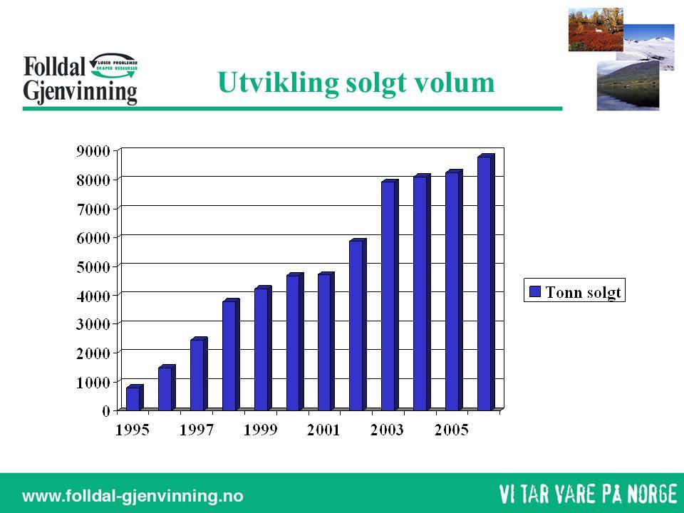 Utvikling solgt volum
