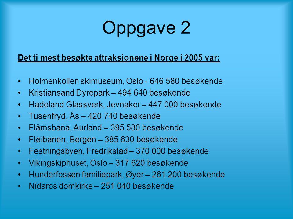 Oppgave 2 Det ti mest besøkte attraksjonene i Norge i 2005 var: •Holmenkollen skimuseum, Oslo - 646 580 besøkende •Kristiansand Dyrepark – 494 640 besøkende •Hadeland Glassverk, Jevnaker – 447 000 besøkende •Tusenfryd, Ås – 420 740 besøkende •Flåmsbana, Aurland – 395 580 besøkende •Fløibanen, Bergen – 385 630 besøkende •Festningsbyen, Fredrikstad – 370 000 besøkende •Vikingskiphuset, Oslo – 317 620 besøkende •Hunderfossen familiepark, Øyer – 261 200 besøkende •Nidaros domkirke – 251 040 besøkende