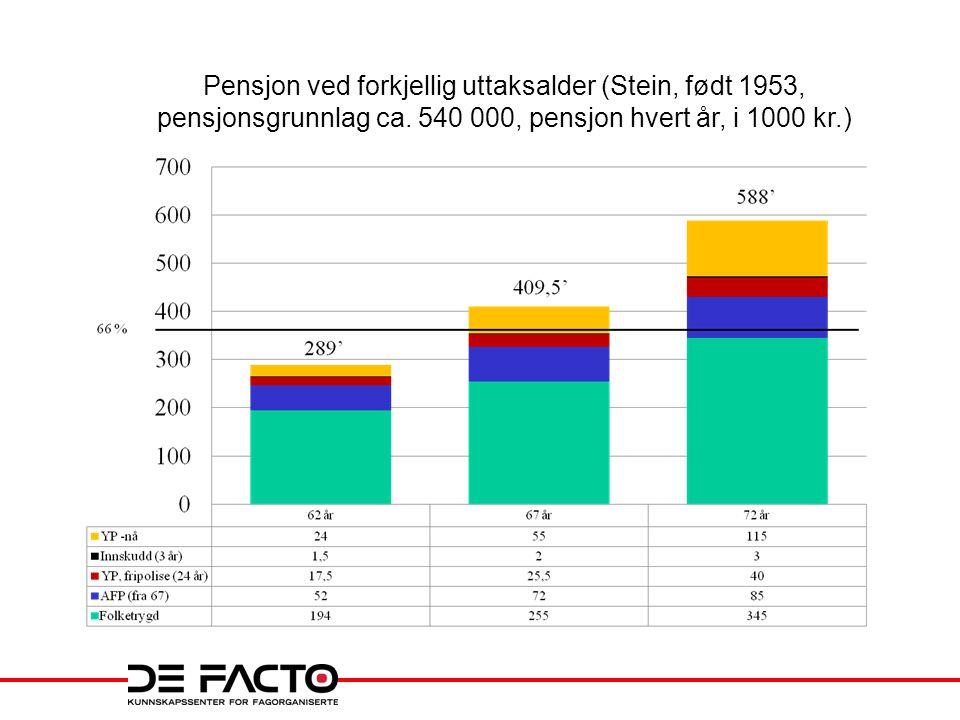 Pensjon ved forkjellig uttaksalder (Stein, født 1953, pensjonsgrunnlag ca.