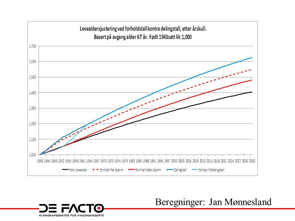 Beregninger: Jan Mønnesland