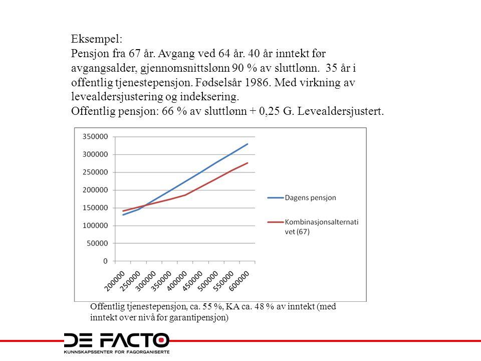 Når ufør? Uføres alderpensjon Andel uførepensjonister etter alder, NAV 31/10 – 2012 (3.kvartal)