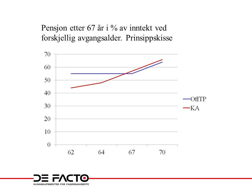 Pensjon fra Spk.30 år i Spk, 40 yrkesaktive år. Prinsippskisse, før Stortinget ga tilbake 85 %.