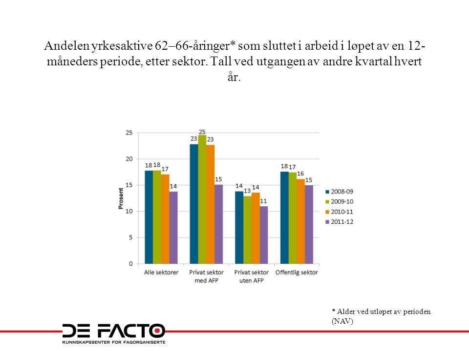 Andelen yrkesaktive 62–66-åringer* som sluttet i arbeid i løpet av en 12- måneders periode, etter sektor.