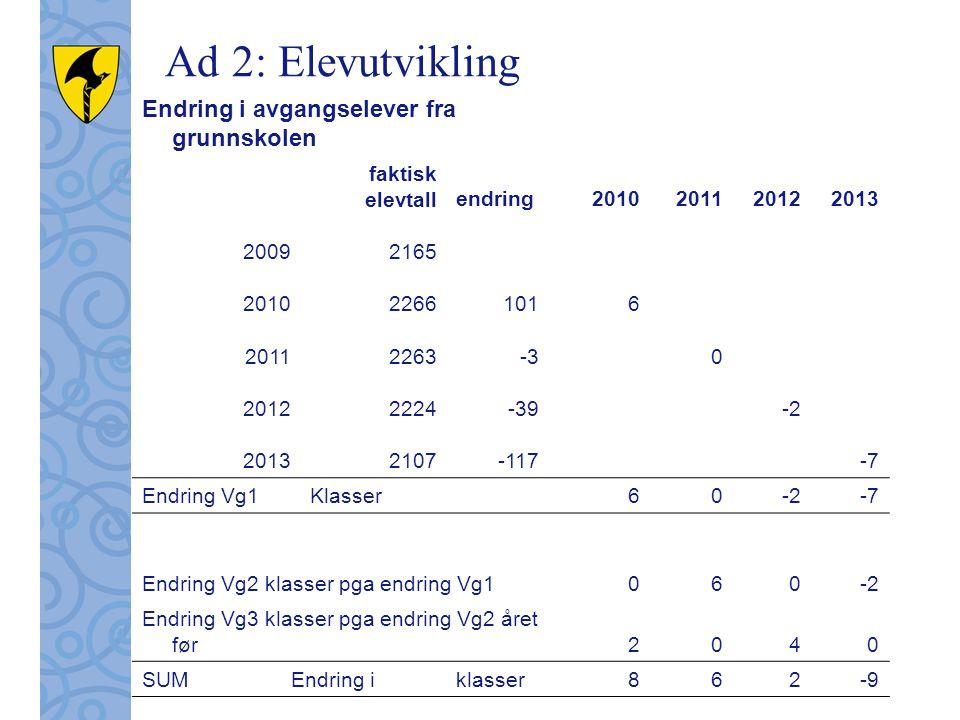 Endring i avgangselever fra grunnskolen faktisk elevtallendring2010201120122013 20092165 201022661016 20112263-30 20122224-39-2 20132107-117-7 Endring