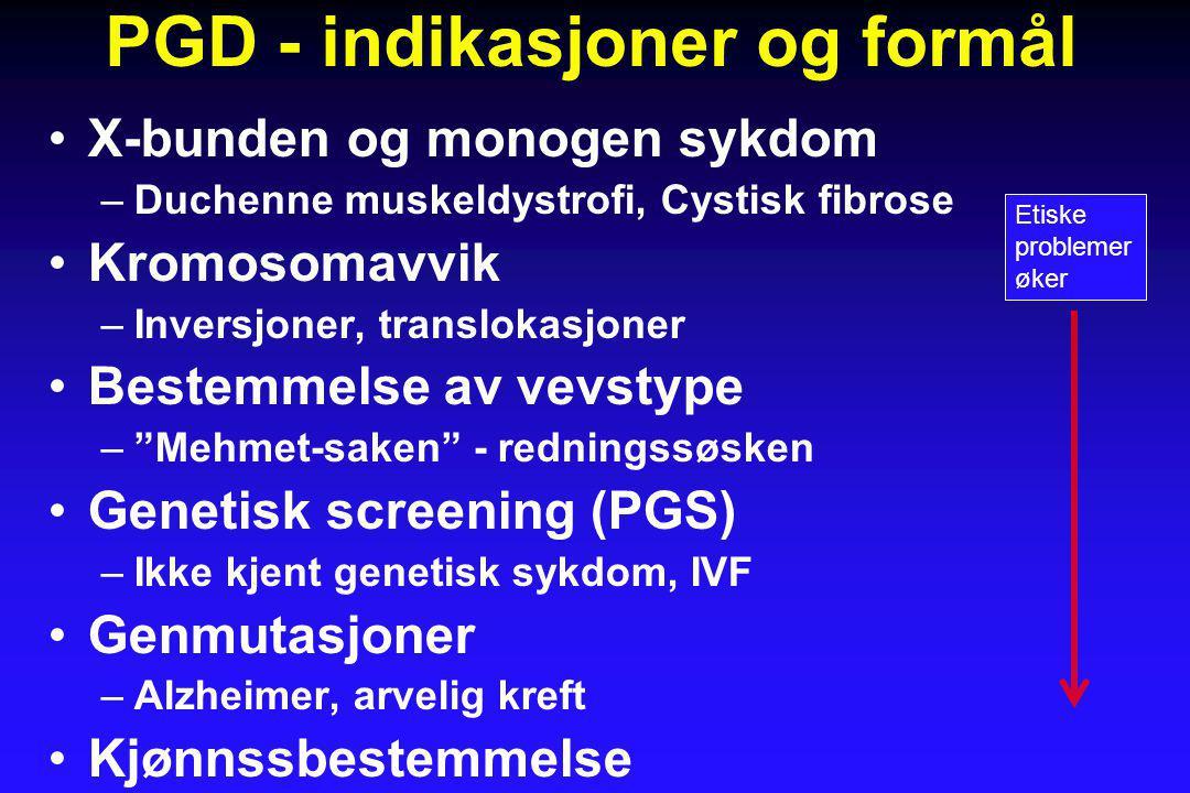 PGD - indikasjoner og formål •X-bunden og monogen sykdom –Duchenne muskeldystrofi, Cystisk fibrose •Kromosomavvik –Inversjoner, translokasjoner •Bestemmelse av vevstype – Mehmet-saken - redningssøsken •Genetisk screening (PGS) –Ikke kjent genetisk sykdom, IVF •Genmutasjoner –Alzheimer, arvelig kreft •Kjønnssbestemmelse Etiske problemer øker