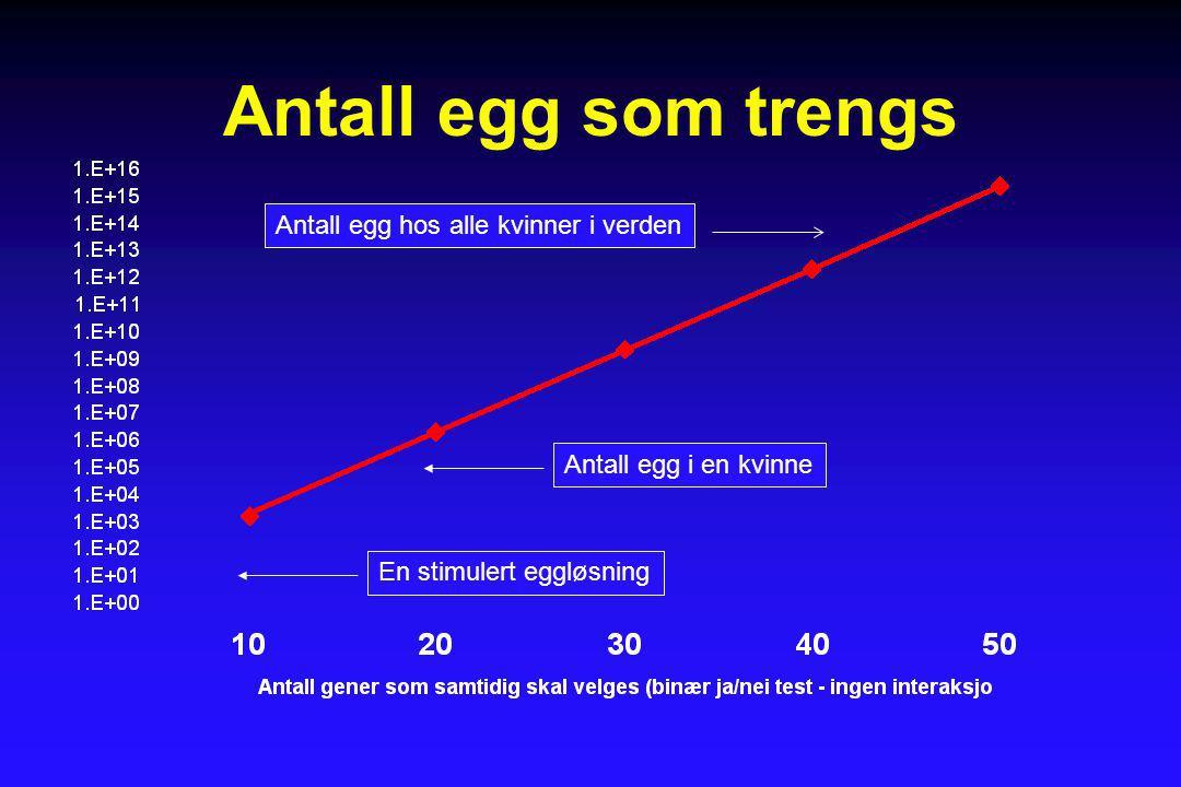 Antall egg som trengs En stimulert eggløsningAntall egg i en kvinneAntall egg hos alle kvinner i verden