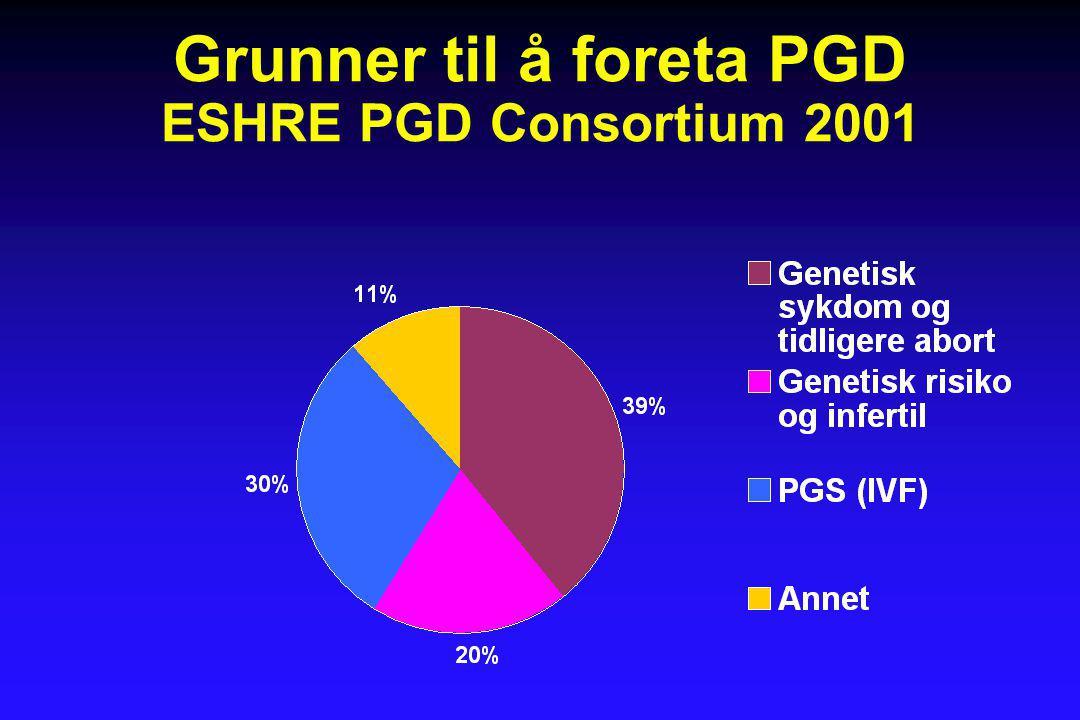 PGD – daglig liv  Enkeltgen sykdom – dominant •Vanlig i PGD •Frisk 50% •Syk 50%