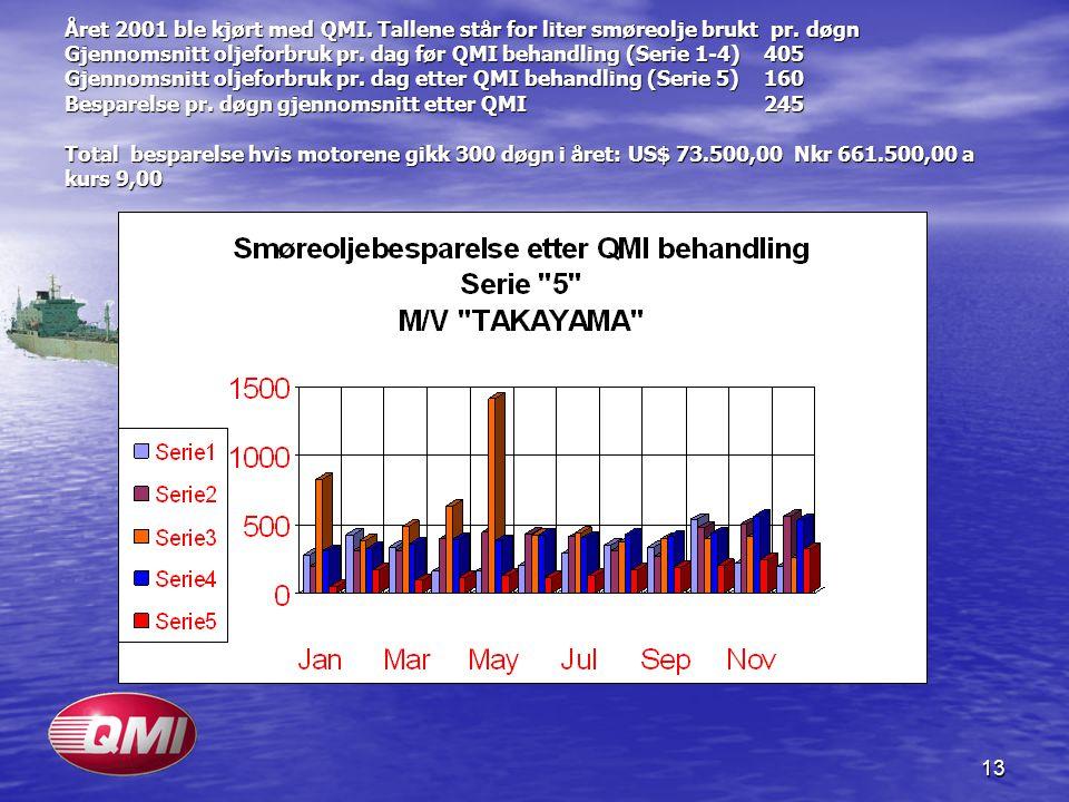 13 Året 2001 ble kjørt med QMI. Tallene står for liter smøreolje brukt pr. døgn Gjennomsnitt oljeforbruk pr. dag før QMI behandling (Serie 1-4) 405 Gj
