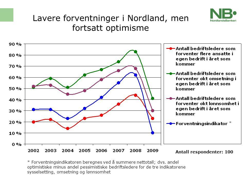 Forventningsindikator fordelt på fylker i Norge totalt* * Forventningsindikatoren beregnes ved å summere nettotall; dvs.